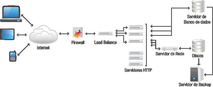 cluster-de-alta-disponibilidade-e-alta-performance