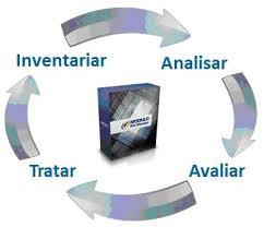 inventariar-analisar